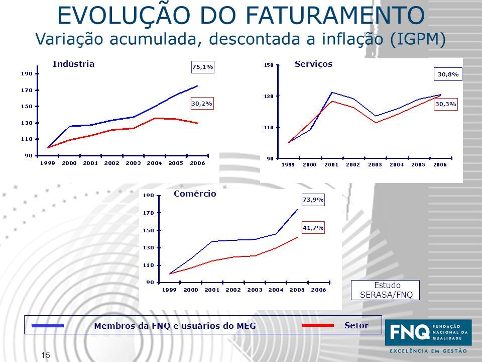 15 EVOLUÇÃO DO FATURAMENTO Variação acumulada, descontada a inflação (IGPM) Estudo SERASA/FNQ Membros da FNQ e usuários do MEG Setor Indústria 30,3% 3