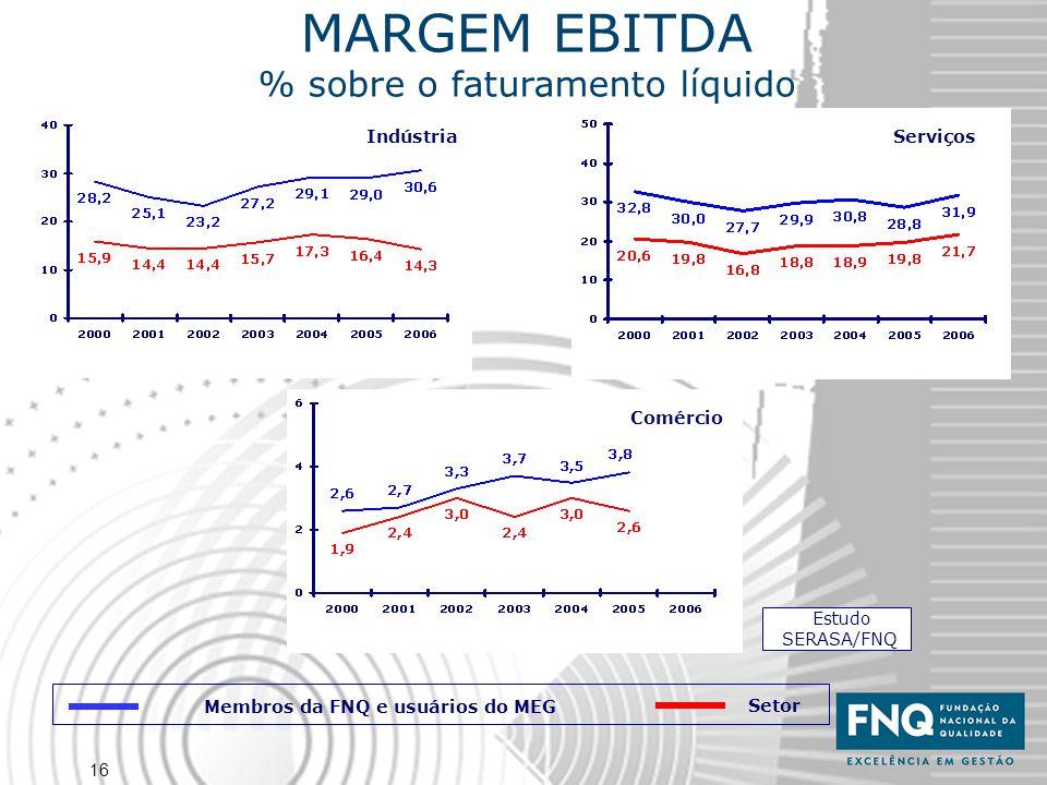 16 MARGEM EBITDA % sobre o faturamento líquido Estudo SERASA/FNQ Indústria Serviços Comércio Membros da FNQ e usuários do MEG Setor