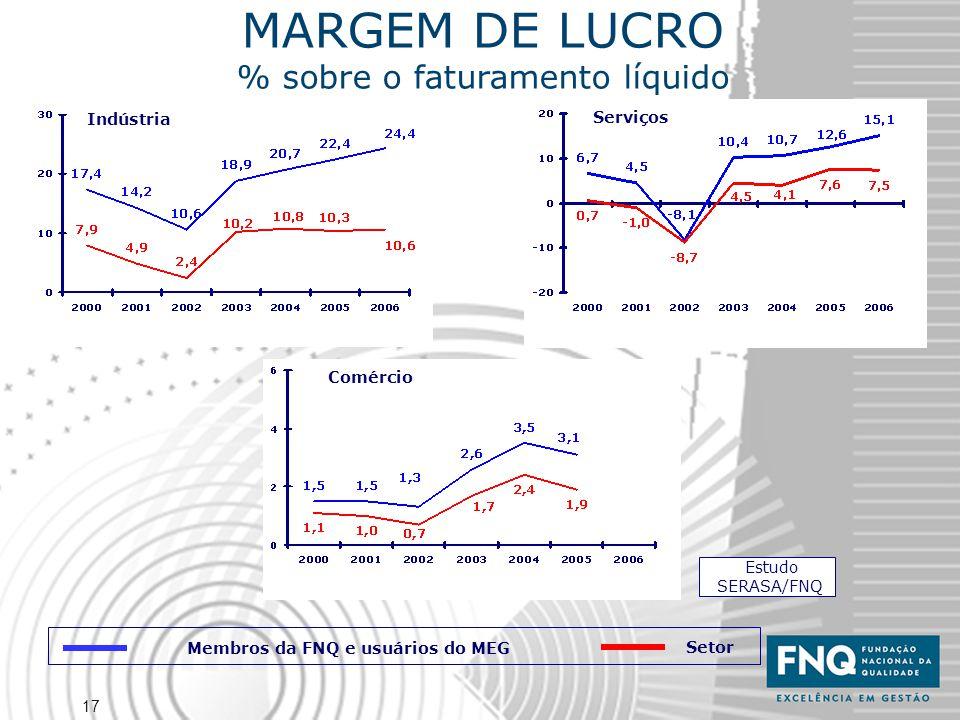 17 Estudo SERASA/FNQ Indústria Serviços Comércio MARGEM DE LUCRO % sobre o faturamento líquido Membros da FNQ e usuários do MEG Setor
