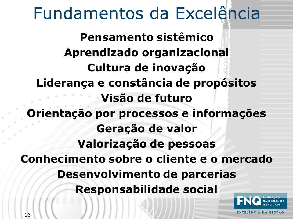 23 Pensamento sistêmico Aprendizado organizacional Cultura de inovação Liderança e constância de propósitos Visão de futuro Orientação por processos e