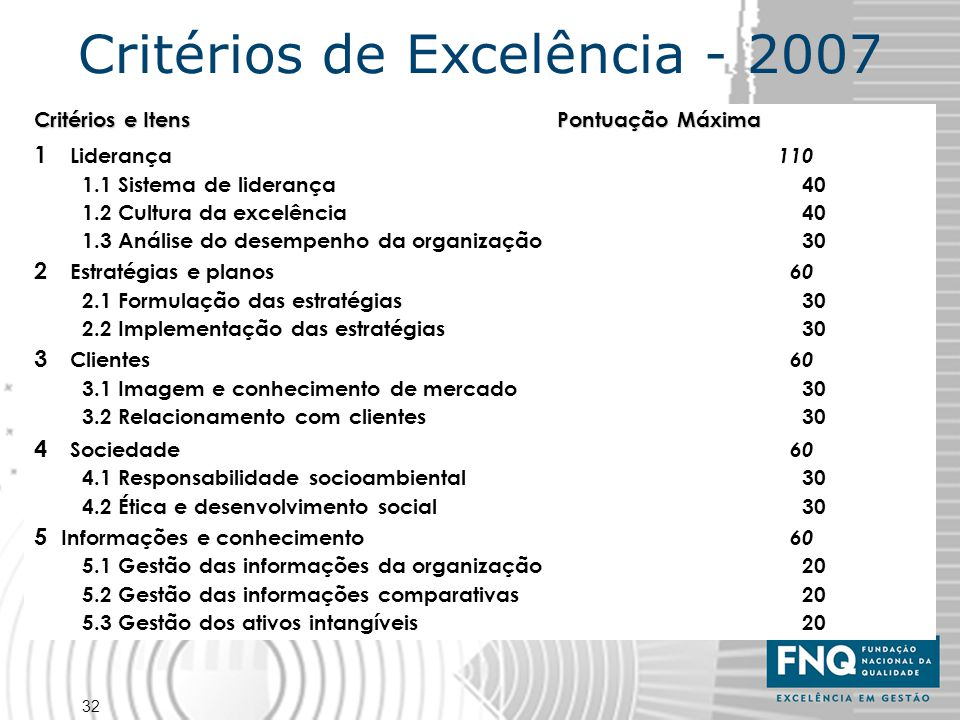 32 Critérios de Excelência - 2007 Critérios e Itens Pontuação Máxima 1 Liderança 110 1.1 Sistema de liderança 40 1.2 Cultura da excelência 40 1.3 Anál