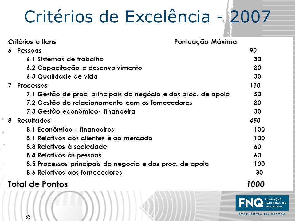 33 Critérios e Itens Pontuação Máxima 6 Pessoas 90 6.1 Sistemas de trabalho 30 6.2 Capacitação e desenvolvimento 30 6.3 Qualidade de vida 30 7 Process
