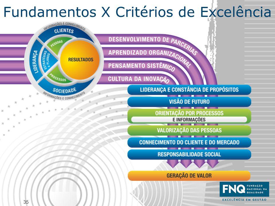 35 Fundamentos X Critérios de Excelência