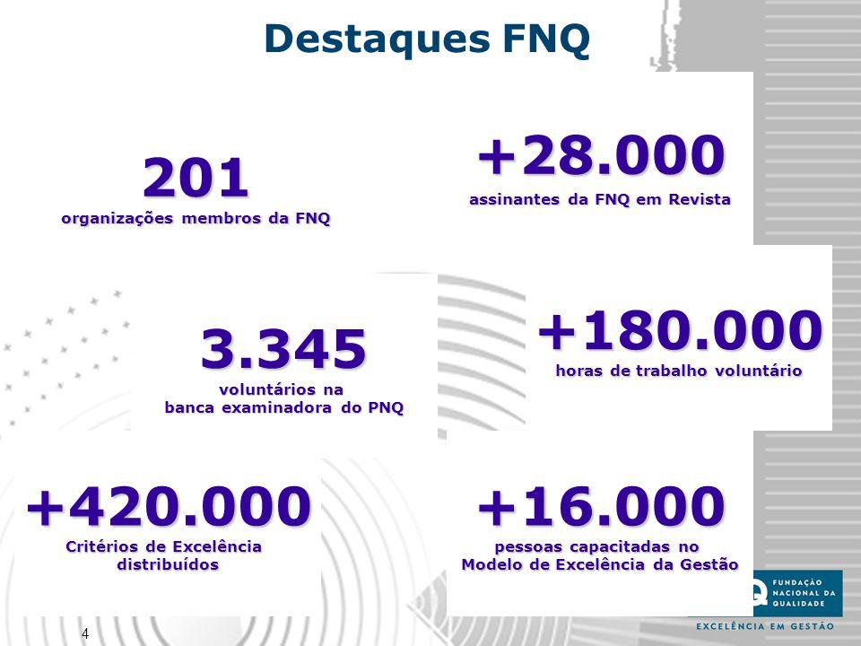 4 +180.000 horas de trabalho voluntário +28.000 assinantes da FNQ em Revista 3.345 voluntários na banca examinadora do PNQ +16.000 pessoas capacitadas