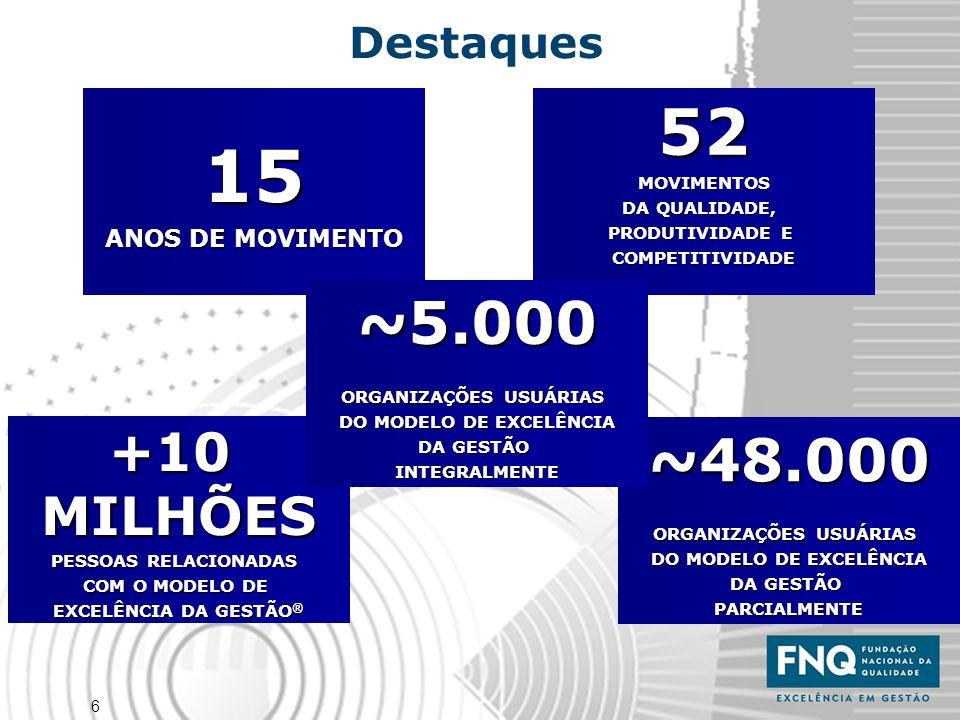 6 Destaques 52MOVIMENTOS DA QUALIDADE, PRODUTIVIDADE E COMPETITIVIDADE15 ANOS DE MOVIMENTO ~48.000 ORGANIZAÇÕES USUÁRIAS DO MODELO DE EXCELÊNCIA DA GE