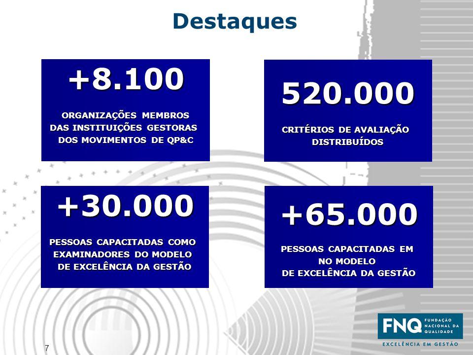 7 +30.000 PESSOAS CAPACITADAS COMO EXAMINADORES DO MODELO DE EXCELÊNCIA DA GESTÃO 520.000 CRITÉRIOS DE AVALIAÇÃO DISTRIBUÍDOS +65.000 PESSOAS CAPACITA