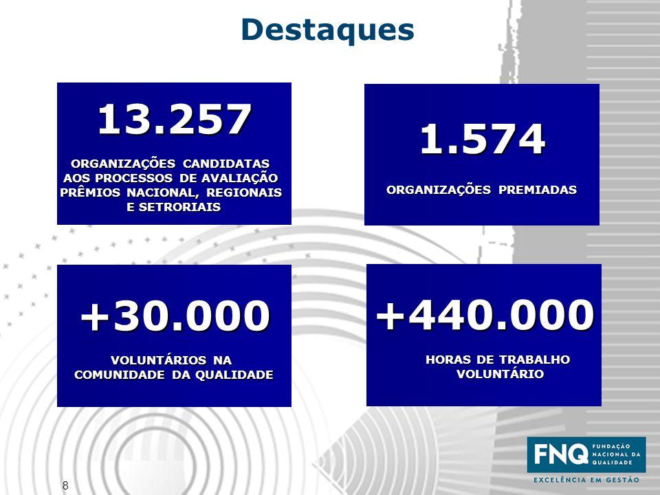 8 1.574 ORGANIZAÇÕES PREMIADAS 13.257 ORGANIZAÇÕES CANDIDATAS AOS PROCESSOS DE AVALIAÇÃO PRÊMIOS NACIONAL, REGIONAIS E SETRORIAIS +30.000 VOLUNTÁRIOS
