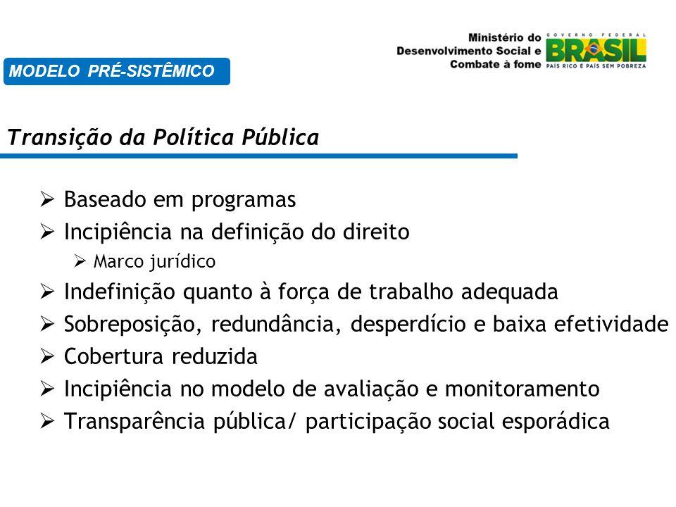 Transição da Política Pública  Baseado em programas  Incipiência na definição do direito  Marco jurídico  Indefinição quanto à força de trabalho a