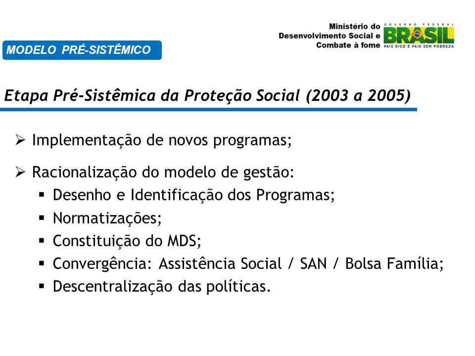 Etapa Pré-Sistêmica da Proteção Social (2003 a 2005)  Implementação de novos programas;  Racionalização do modelo de gestão:  Desenho e Identificaç