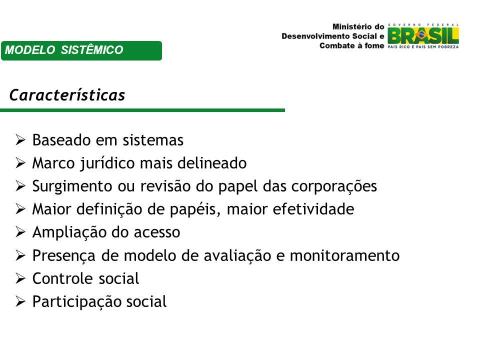  Baseado em sistemas  Marco jurídico mais delineado  Surgimento ou revisão do papel das corporações  Maior definição de papéis, maior efetividade