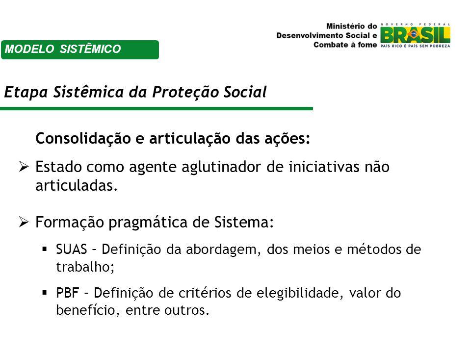 Consolidação e articulação das ações:  Estado como agente aglutinador de iniciativas não articuladas.  Formação pragmática de Sistema:  SUAS – Defi