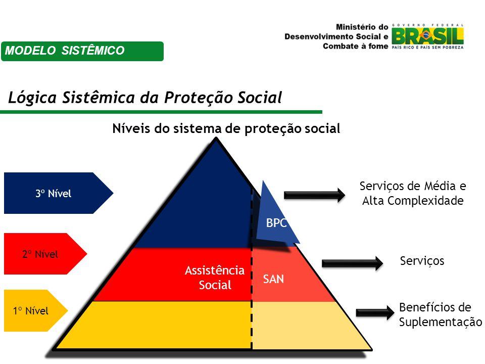 Lógica Sistêmica da Proteção Social Níveis do sistema de proteção social 1º Nível 2º Nível 3º Nível Assistência Social BPC Serviços Serviços de Média