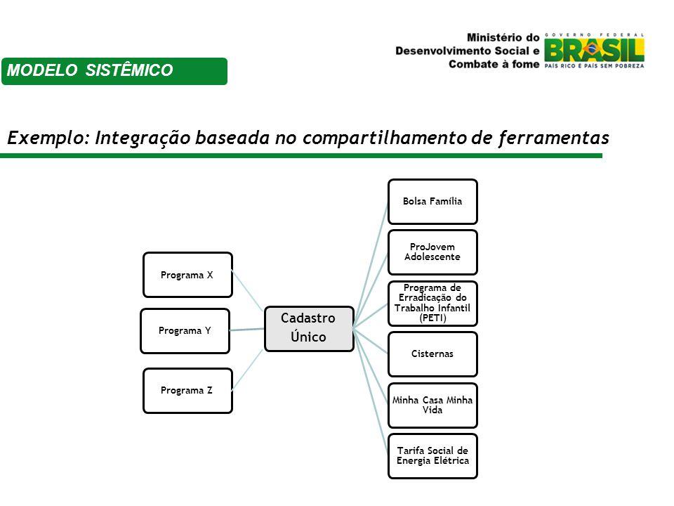 Exemplo: Integração baseada no equipamento público Programa Y CRAS Acompanhamento Familiar Ações Socio-educativas Ações de capacitação profissional Ações de inserção produtiva Programa XPrograma Z MODELO SISTÊMICO