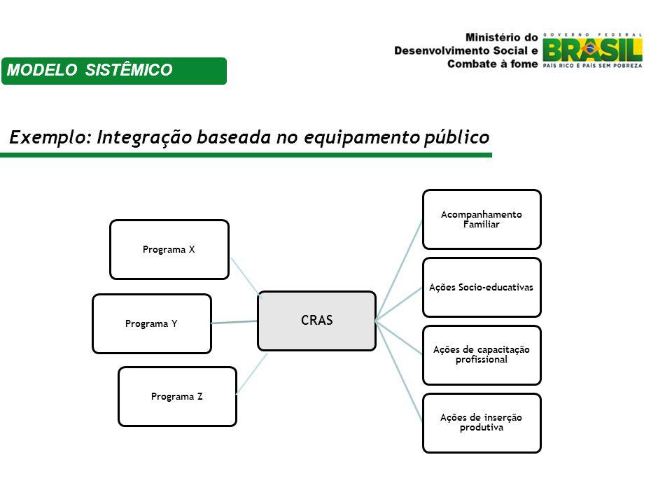 Financiamento  Componente tecnológico  Corporações  Burocratização  Judicialização  Baixa qualidade dos serviços  Limitações da abordagem setorial Desafios MODELO SISTÊMICO