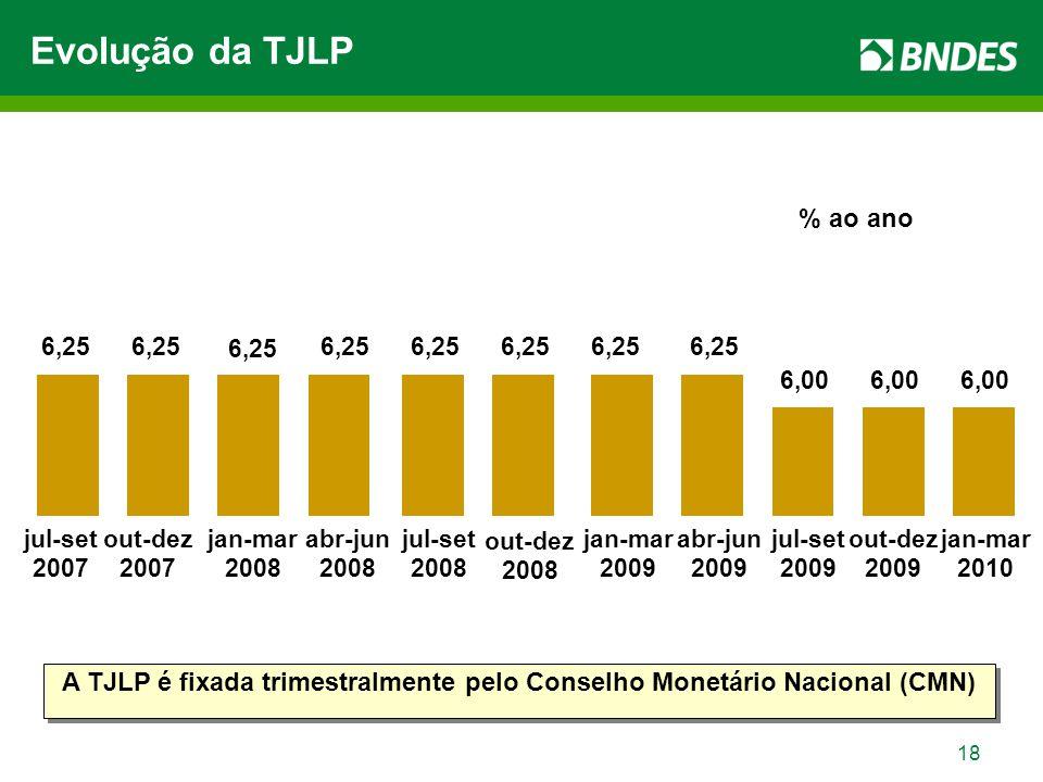18 Evolução da TJLP abr-jun 2008 jul-set 2008 out-dez 2008 jan-mar 2009 abr-jun 2009 jul-set 2009 out-dez 2009 % ao ano A TJLP é fixada trimestralment