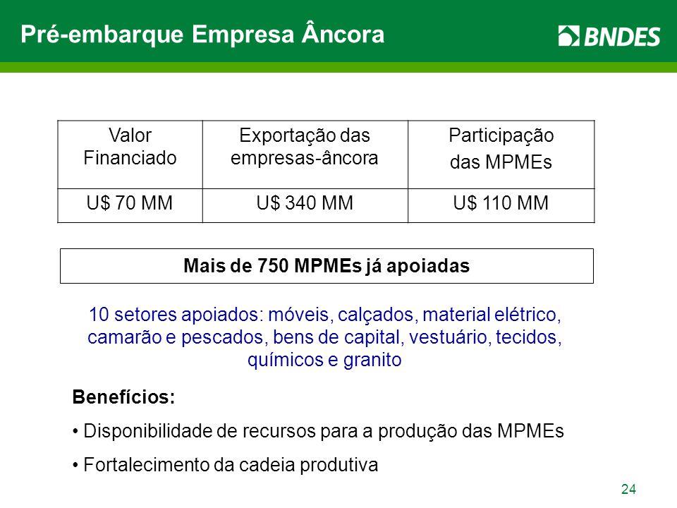 24 Valor Financiado Exportação das empresas-âncora Participação das MPMEs U$ 70 MMU$ 340 MMU$ 110 MM Mais de 750 MPMEs já apoiadas 10 setores apoiados