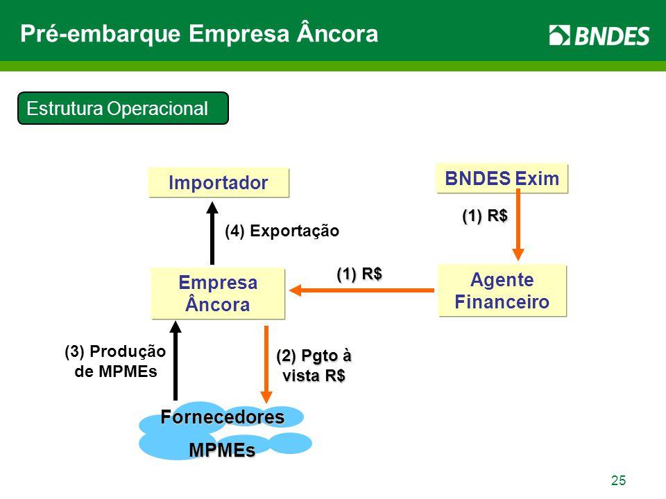 25 Importador Empresa Âncora BNDES Exim Agente Financeiro FornecedoresMPMEs (4) Exportação (1) R$ (1) R$ (3) Produção de MPMEs (2) Pgto à vista R$ Estrutura Operacional Pré-embarque Empresa Âncora