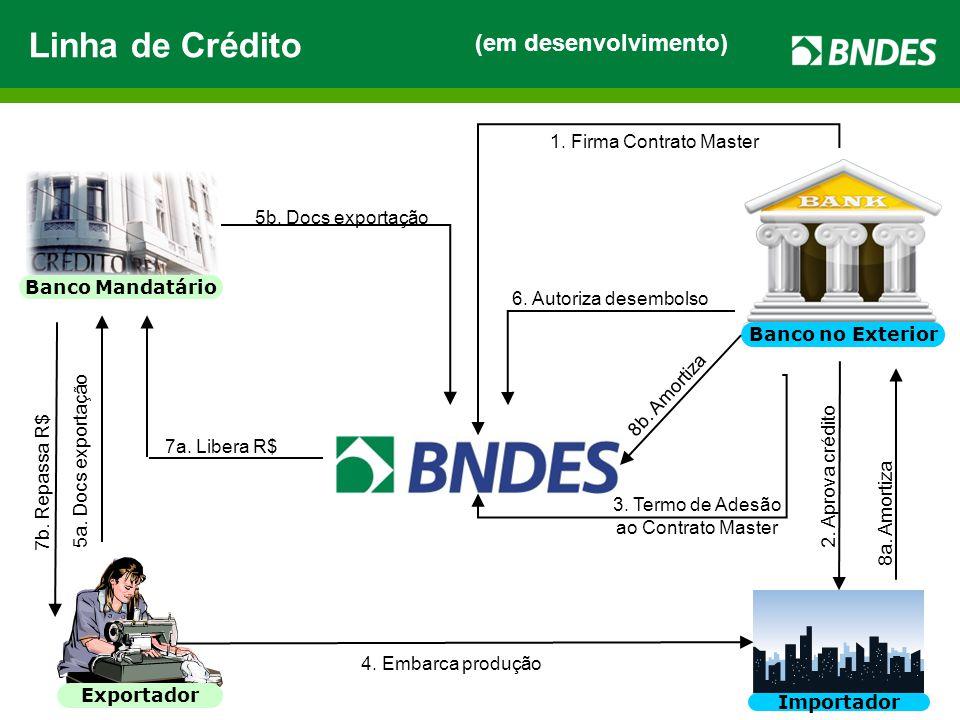 35 (em desenvolvimento) Banco Mandatário Exportador Importador Banco no Exterior 2. Aprova crédito 3. Termo de Adesão ao Contrato Master 4. Embarca pr