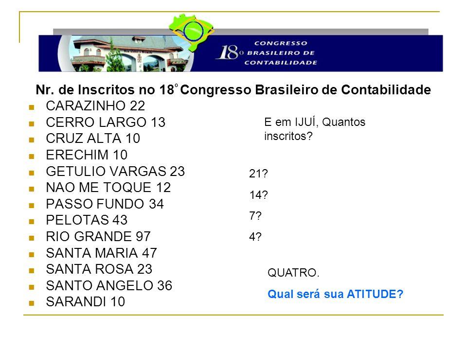 Nr. de Inscritos no 18 º Congresso Brasileiro de Contabilidade CARAZINHO 22 CERRO LARGO 13 CRUZ ALTA 10 ERECHIM 10 GETULIO VARGAS 23 NAO ME TOQUE 12 P