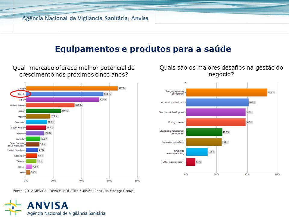 Agência Nacional de Vigilância Sanitária Anvisa Qual mercado oferece melhor potencial de crescimento nos próximos cinco anos? Fonte: 2012 MEDICAL DEVI