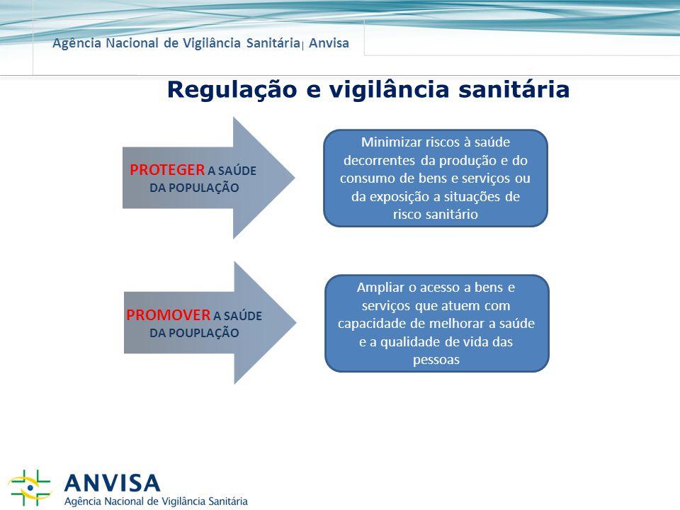 Agência Nacional de Vigilância Sanitária Anvisa PROTEGER A SAÚDE DA POPULAÇÃO Minimizar riscos à saúde decorrentes da produção e do consumo de bens e