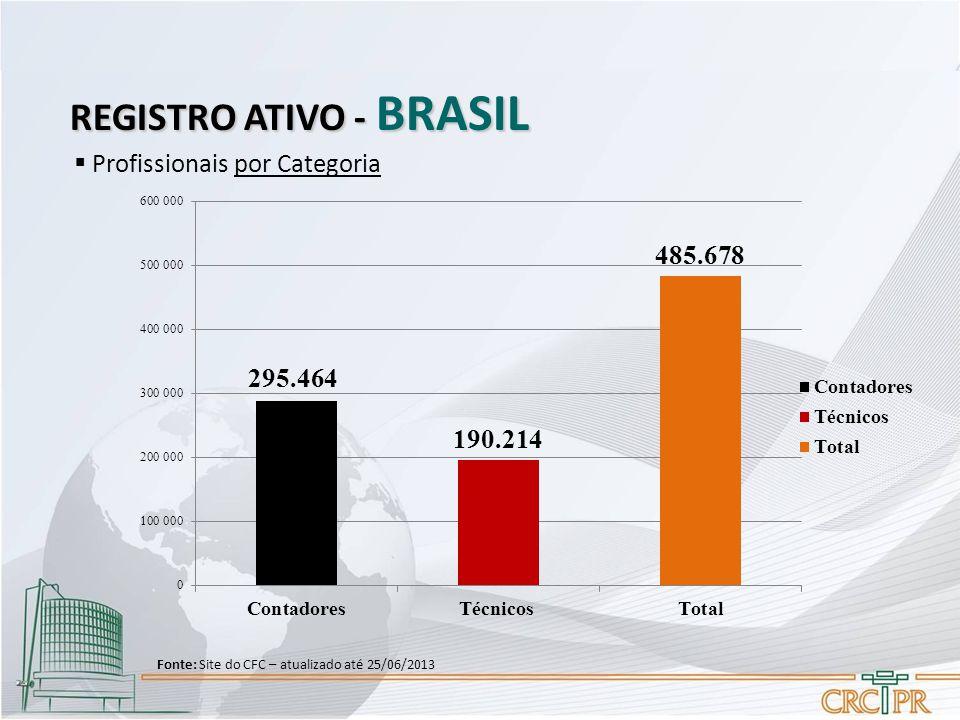 REGISTRO ATIVO - BRASIL  Profissionais por Categoria Fonte: Site do CFC – atualizado até 25/06/2013