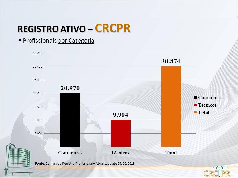 REGISTRO ATIVO – CRCPR  Profissionais por Categoria Fonte: Câmara de Registro Profissional – Atualizado até 25/06/2013