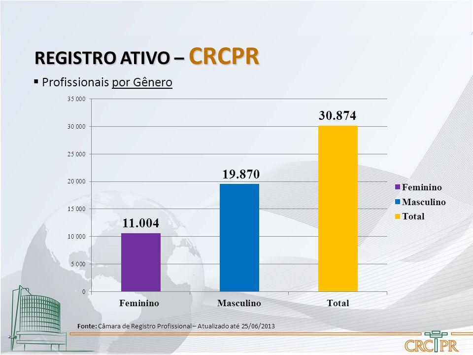  Profissionais por Gênero REGISTRO ATIVO – CRCPR Fonte: Câmara de Registro Profissional – Atualizado até 25/06/2013