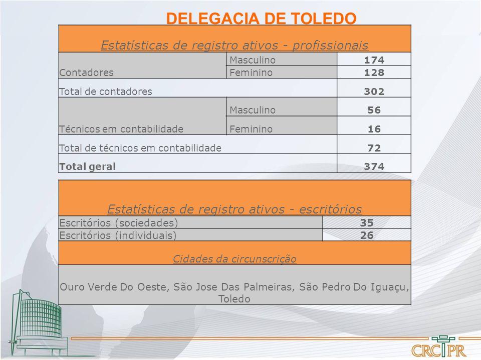 DELEGACIA DE TOLEDO Estatísticas de registro ativos - profissionais Contadores Masculino174 Feminino128 Total de contadores302 Técnicos em contabilidade Masculino56 Feminino16 Total de técnicos em contabilidade72 Total geral374 Estatísticas de registro ativos - escritórios Escritórios (sociedades)35 Escritórios (individuais)26 Cidades da circunscrição Ouro Verde Do Oeste, São Jose Das Palmeiras, São Pedro Do Iguaçu, Toledo