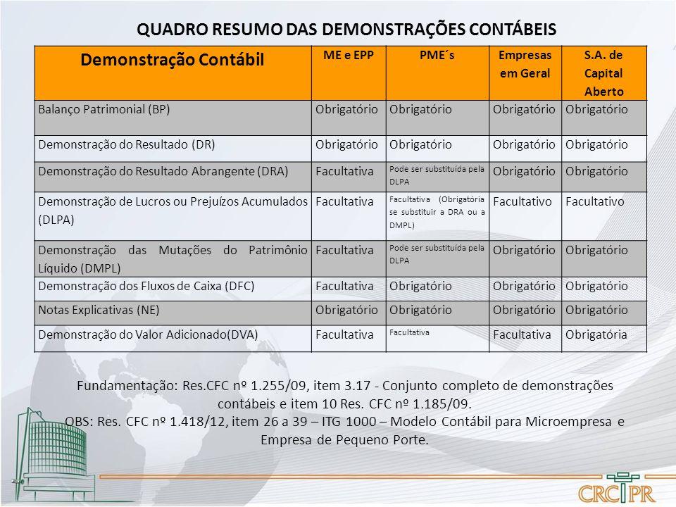 QUADRO RESUMO DAS DEMONSTRAÇÕES CONTÁBEIS Fundamentação: Res.CFC nº 1.255/09, item 3.17 - Conjunto completo de demonstrações contábeis e item 10 Res.