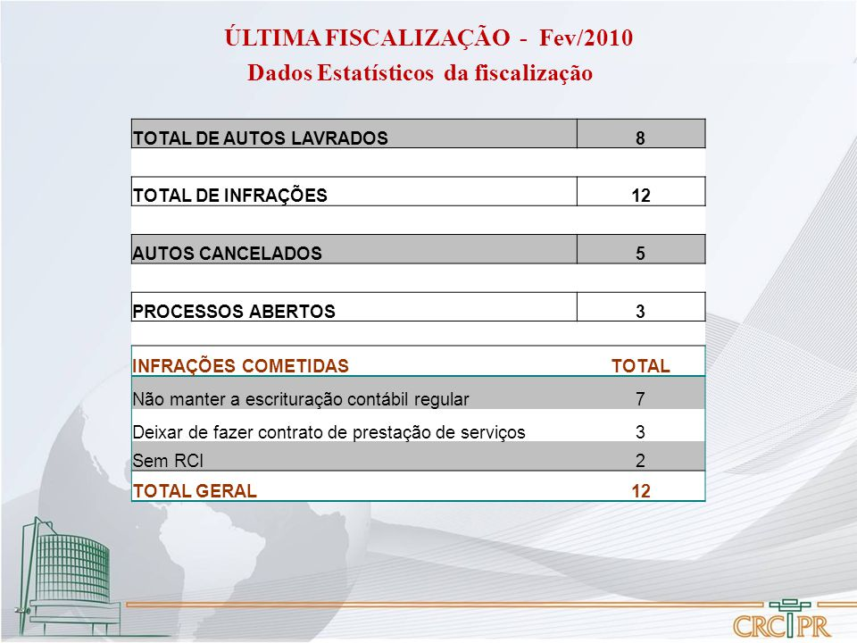 ÚLTIMA FISCALIZAÇÃO - Fev/2010 Dados Estatísticos da fiscalização TOTAL DE AUTOS LAVRADOS8 TOTAL DE INFRAÇÕES12 AUTOS CANCELADOS5 PROCESSOS ABERTOS3 I
