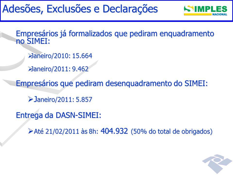 Gestão do Simples Nacional Adesões, Exclusões e Declarações Empresários já formalizados que pediram enquadramento no SIMEI:  Janeiro/2010: 15.664  Janeiro/2011: 9.462 Empresários que pediram desenquadramento do SIMEI:  J aneiro/2011: 5.857 Entrega da DASN-SIMEI:  Até 21/02/2011 às 8h: 404.932 (50% do total de obrigados)