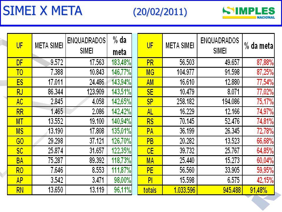 Gestão do Simples Nacional SIMEI X META (20/02/2011)