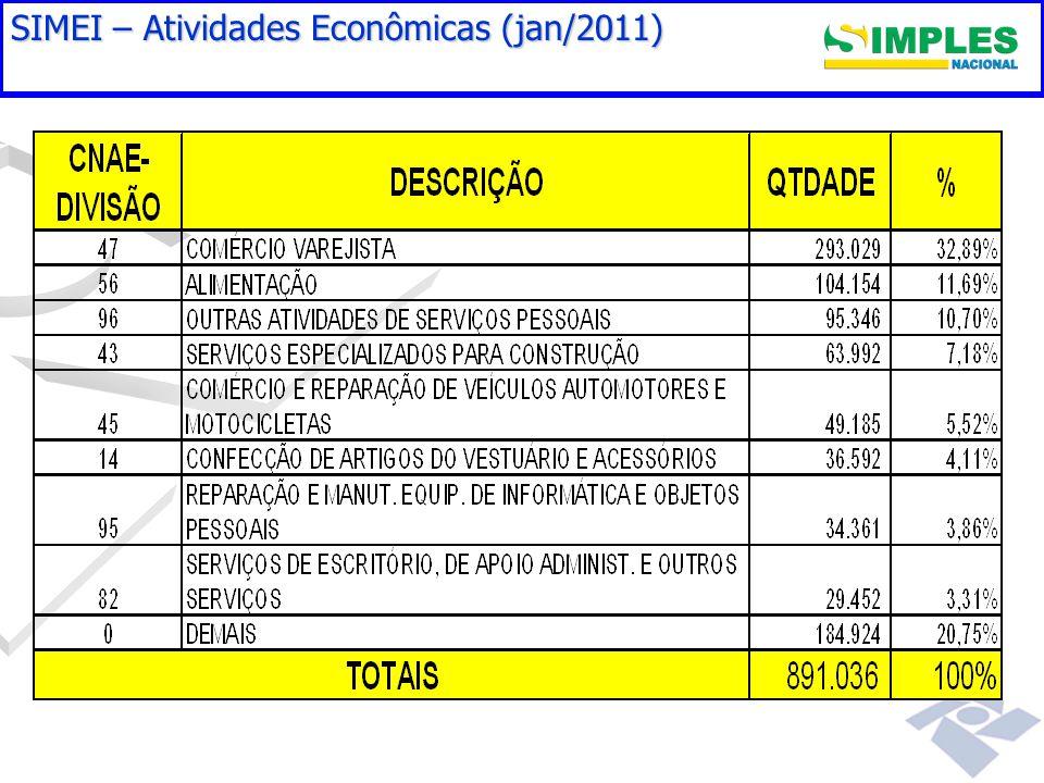Gestão do Simples Nacional SIMEI – Atividades Econômicas (jan/2011)