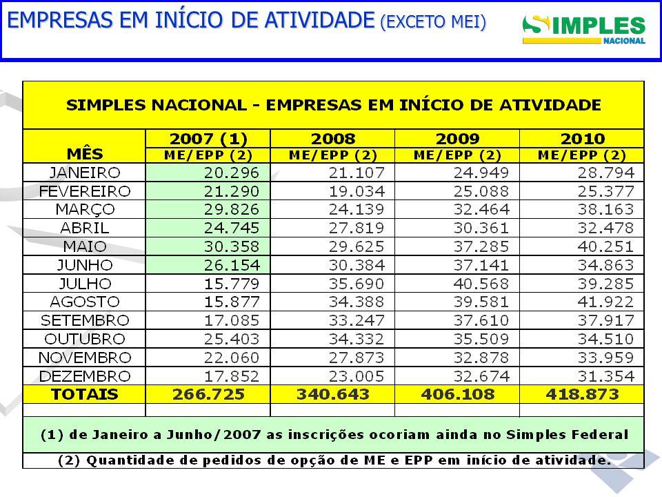 Gestão do Simples Nacional EMPRESAS EM INÍCIO DE ATIVIDADE (EXCETO MEI)