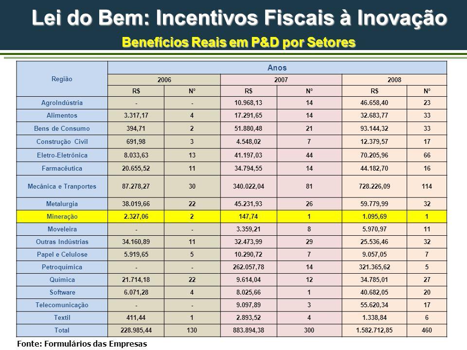Fonte: Formulários das Empresas Benefícios Reais em P&D por Setores Região Anos 200620072008 R$NºR$NºR$Nº AgroIndústria--10.968,131446.658,4023 Alimen