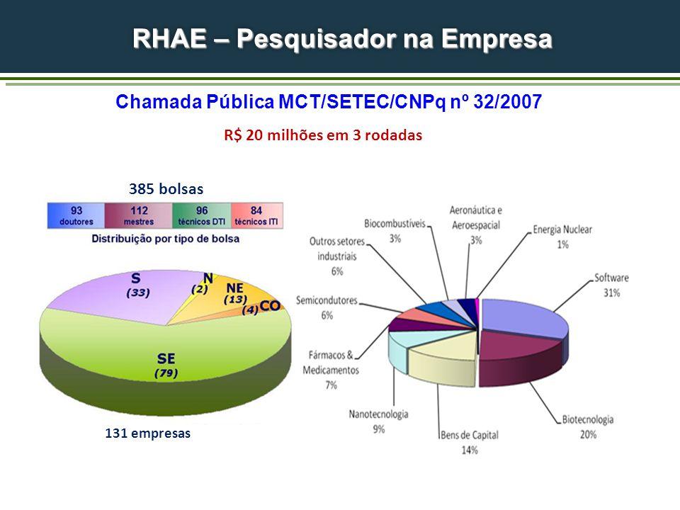 Chamada Pública MCT/SETEC/CNPq nº 32/2007 R$ 20 milhões em 3 rodadas 131 empresas 385 bolsas RHAE – Pesquisador na Empresa