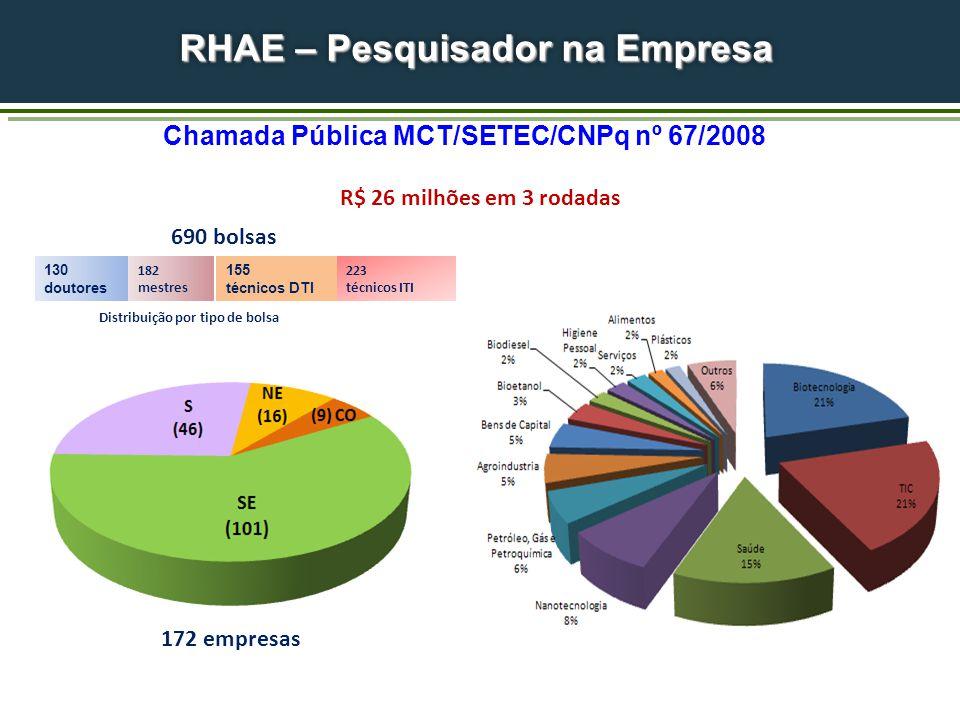 R$ 26 milhões em 3 rodadas Distribuição por tipo de bolsa 182 mestres 155 técnicos DTI 130 doutores 223 técnicos ITI 172 empresas 690 bolsas RHAE – Pesquisador na Empresa Chamada Pública MCT/SETEC/CNPq nº 67/2008