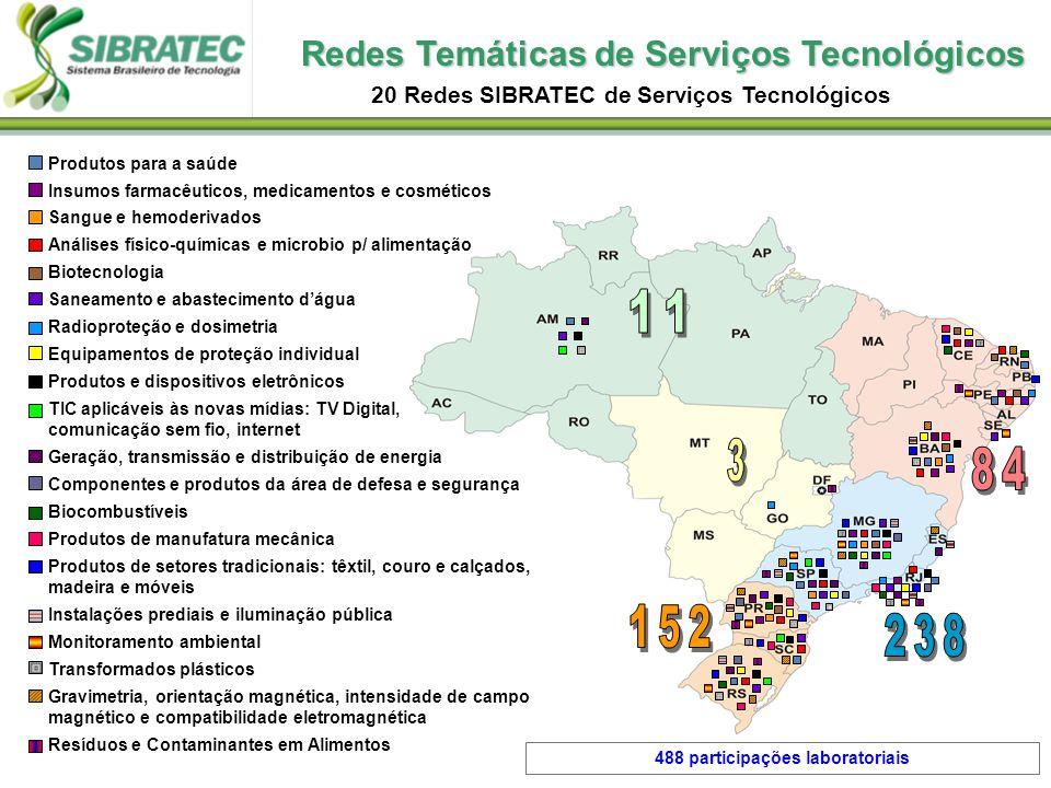 Redes Temáticas de Serviços Tecnológicos 20 Redes SIBRATEC de Serviços Tecnológicos Produtos para a saúde Insumos farmacêuticos, medicamentos e cosmét
