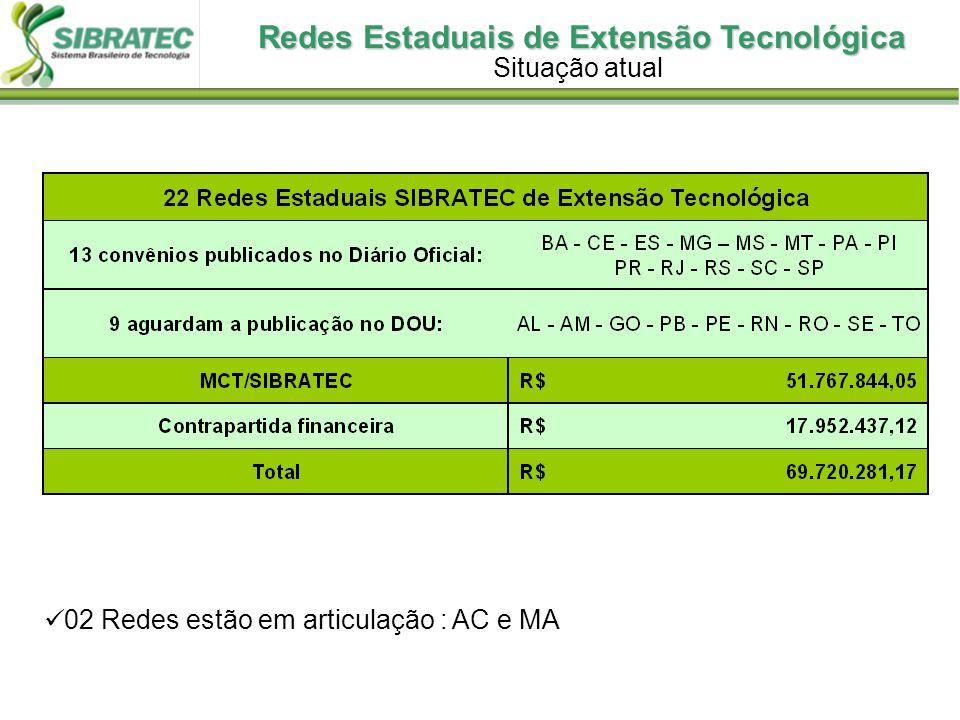 Redes Estaduais de Extensão Tecnológica 02 Redes estão em articulação : AC e MA Situação atual