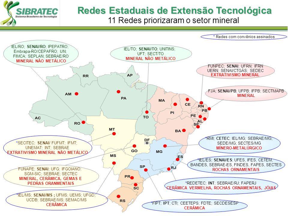 Redes Estaduais de Extensão Tecnológica 11 Redes priorizaram o setor mineral *FIPT; IPT; CTI; CEETEPS; FDTE; SECDESESP CERÂMICA *RMI; CETEC; IEL/MG; SEBRAE/MG; SEDE/MG; SECTES/MG MÍNERO-METALÚRGICO FUNPEC; SENAI; UFRN; IFRN UERN; SENAI/CTGÁS; SEDEC EXTRATIVISMO MINERAL FJA; SENAI/PB; UFPB; IFPB; SECTMAPB MINERAL *REDETEC; INT; SEBRAE/RJ; FAPERJ CERÂMICA VERMELHA, ROCHAS ORNAMENTAIS, JÓIAS *IEL/ES; SENAI/ES; UFES, IFES, CETEM, BANDES, SEBRAE-ES, FINDES, FAPES, SECTES ROCHAS ORNAMENTAIS *IEL/MS; SENAI/MS ; UFMS; UEMS; UFGD; UCDB; SEBRAE/MS; SEMAC/MS CERÂMICA FUNAPE; SENAI; UFG; IFGOIANO; SGM-SIC; SEBRAE; SECTEC MINERAL, CERÃMICA, GEMAS E PEDRAS ORANMENTAIS *SECITEC; SENAI/ FUFMT; IFMT; UNEMAT; INT; SEBRAE EXTRATIVISMO MINERAL NÃO METÁLICO IEL/RO; SENAI/RO; IPEPATRO; Embrapa-RO/CEPAFRO; IJN; FIMCA; SEPLAN; SEBRAE/RO MINERAL NÃO METÁLICO IEL/TO; SENAI/TO; UNITINS; UFT; SECT/TO MINERAL NÃO METÁLICO * Redes com convênios assinados