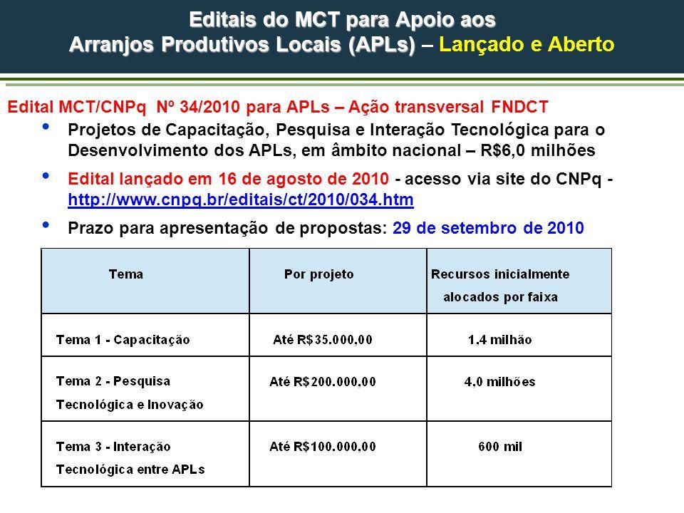 Editais do MCT para Apoio aos Arranjos Produtivos Locais (APLs) Arranjos Produtivos Locais (APLs) – Lançado e Aberto Edital MCT/CNPq Nº 34/2010 para APLs – Ação transversal FNDCT Projetos de Capacitação, Pesquisa e Interação Tecnológica para o Desenvolvimento dos APLs, em âmbito nacional – R$6,0 milhões Edital lançado em 16 de agosto de 2010 - acesso via site do CNPq - http://www.cnpq.br/editais/ct/2010/034.htm http://www.cnpq.br/editais/ct/2010/034.htm Prazo para apresentação de propostas: 29 de setembro de 2010