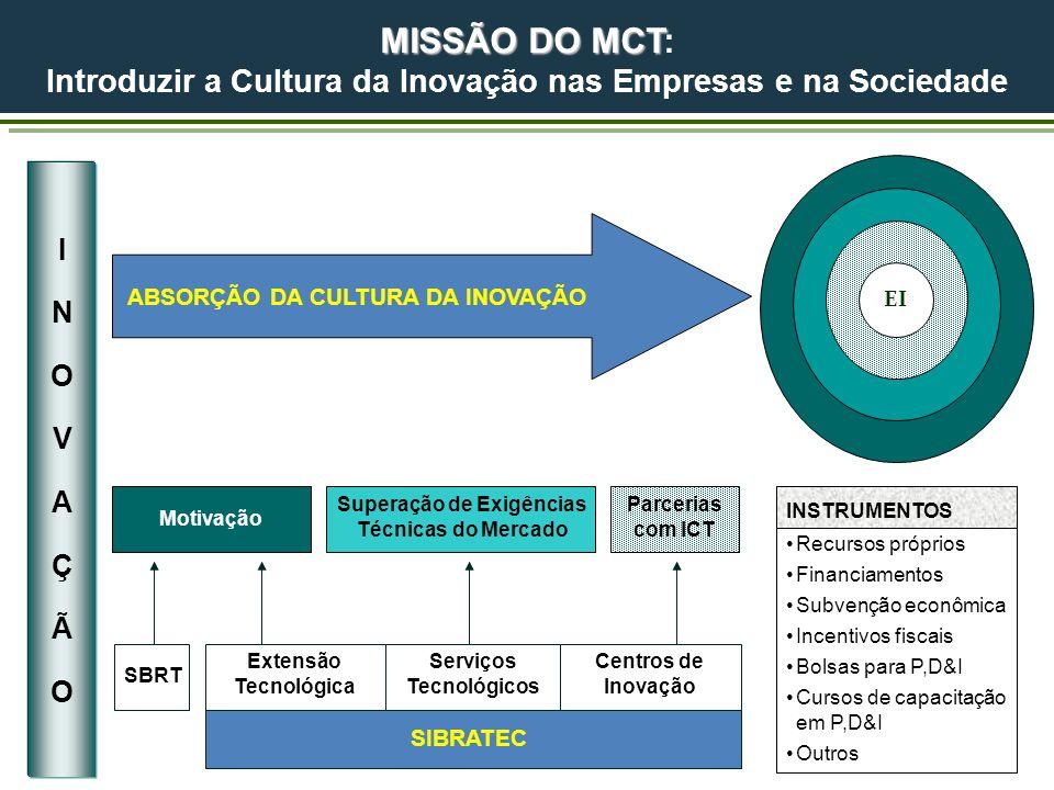 MISSÃO DO MCT MISSÃO DO MCT: Introduzir a Cultura da Inovação nas Empresas e na Sociedade EI ABSORÇÃO DA CULTURA DA INOVAÇÃO Motivação Superação de Exigências Técnicas do Mercado Parcerias com ICT SBRT Extensão Tecnológica Serviços Tecnológicos Centros de Inovação SIBRATEC INSTRUMENTOS Recursos próprios Financiamentos Subvenção econômica Incentivos fiscais Bolsas para P,D&I Cursos de capacitação em P,D&I Outros INOVAÇÃOINOVAÇÃO