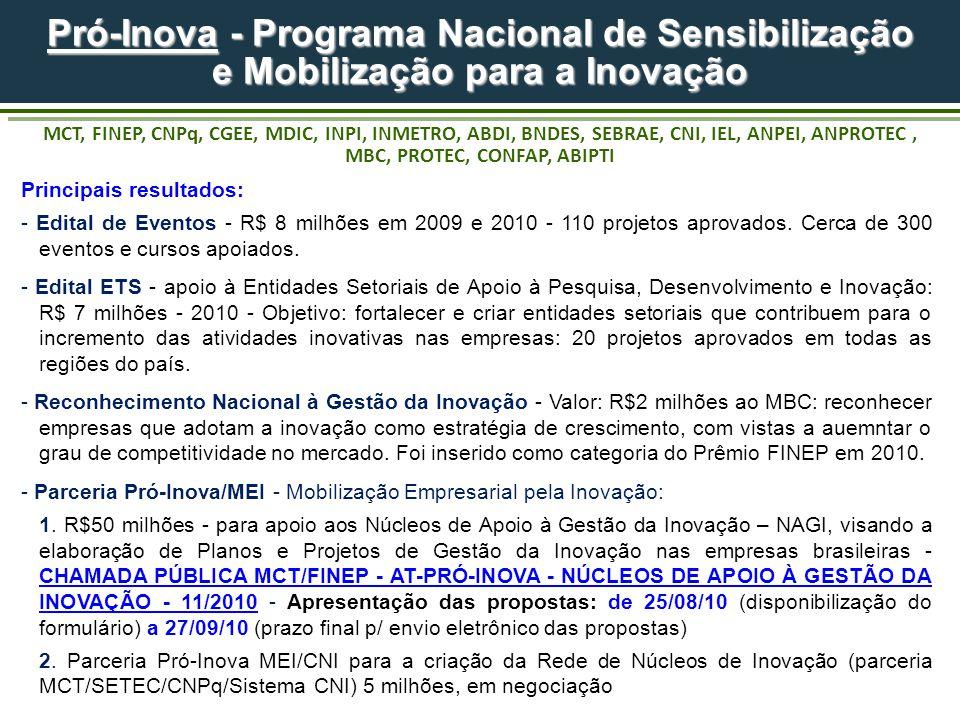 Pró-Inova - Programa Nacional de Sensibilização e Mobilização para a Inovação Pró-Inova - Programa Nacional de Sensibilização e Mobilização para a Inovação MCT, FINEP, CNPq, CGEE, MDIC, INPI, INMETRO, ABDI, BNDES, SEBRAE, CNI, IEL, ANPEI, ANPROTEC, MBC, PROTEC, CONFAP, ABIPTI Principais resultados: - Edital de Eventos - R$ 8 milhões em 2009 e 2010 - 110 projetos aprovados.