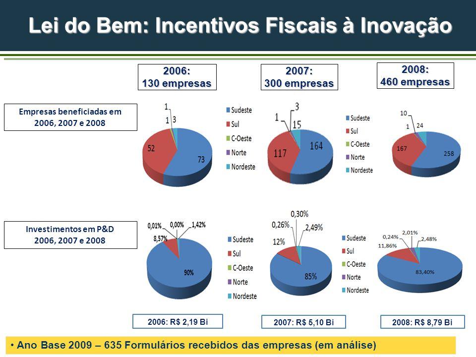 Lei do Bem: Incentivos Fiscais à Inovação Investimentos em P&D 2006, 2007 e 2008 Empresas beneficiadas em 2006, 2007 e 2008 2007: R$ 5,10 Bi 2006: 130 empresas 2007: 300 empresas 2006: R$ 2,19 Bi 2008: 460 empresas 2008: R$ 8,79 Bi Ano Base 2009 – 635 Formulários recebidos das empresas (em análise)