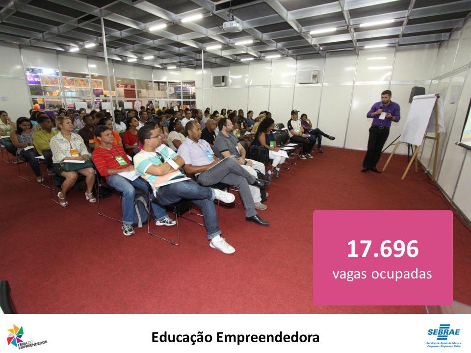 Educação Empreendedora 17.696 vagas ocupadas