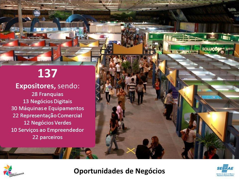 Oportunidades de Negócios 137 Expositores, sendo: 28 Franquias 13 Negócios Digitais 30 Máquinas e Equipamentos 22 Representação Comercial 12 Negócios Verdes 10 Serviços ao Empreendedor 22 parceiros