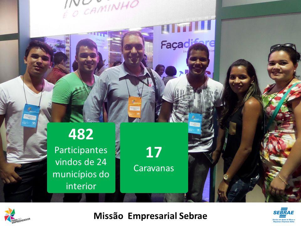Missão Empresarial Sebrae 482 Participantes vindos de 24 municípios do interior 17 Caravanas