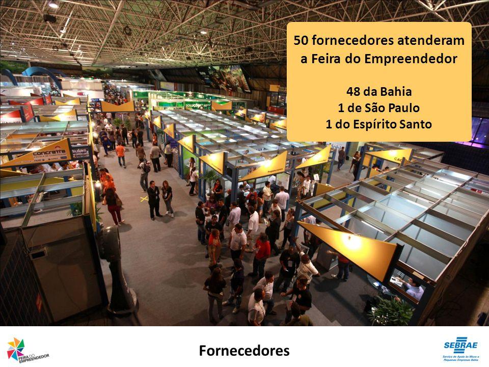Fornecedores 50 fornecedores atenderam a Feira do Empreendedor 48 da Bahia 1 de São Paulo 1 do Espírito Santo