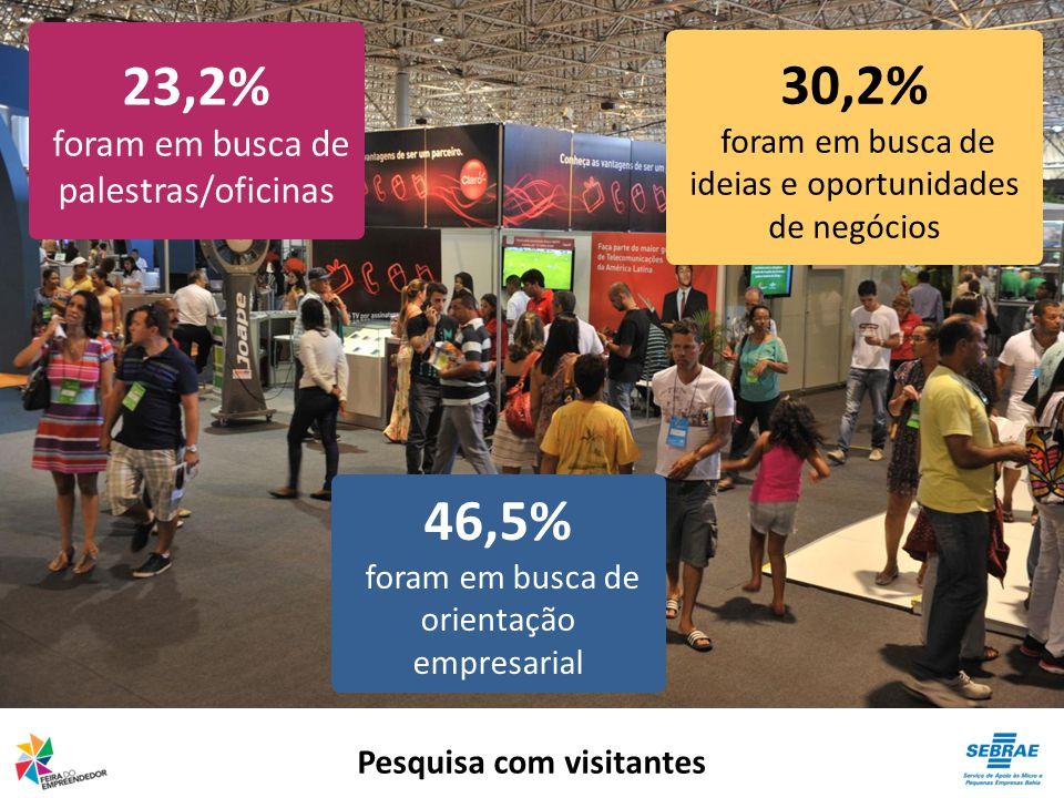 Pesquisa com visitantes 30,2% foram em busca de ideias e oportunidades de negócios 46,5% foram em busca de orientação empresarial 23,2% foram em busca de palestras/oficinas